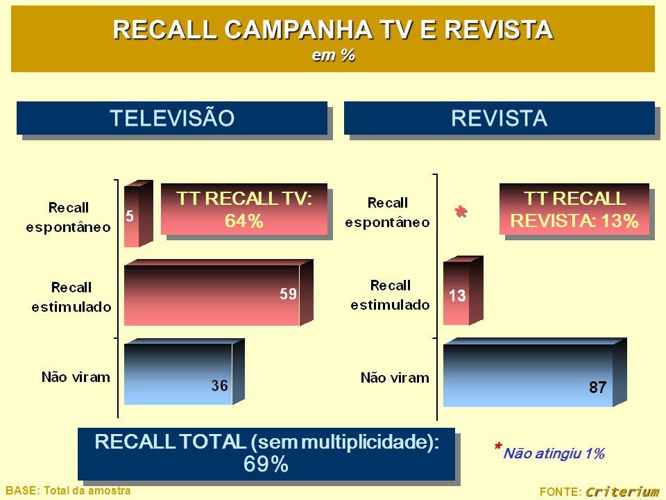 * RECALL CAMPANHA TV E REVISTA em % TELEVISÃO REVISTA * Não atingiu 1%