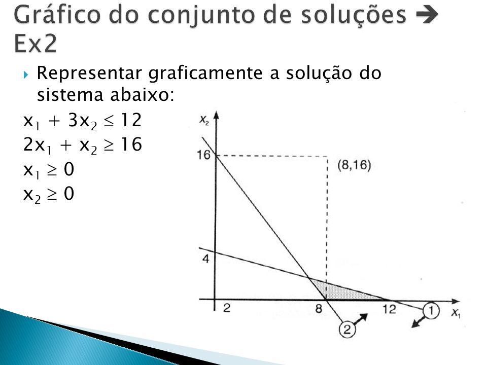 Gráfico do conjunto de soluções  Ex2