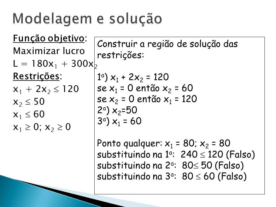 Modelagem e solução Função objetivo: Maximizar lucro L = 180x1 + 300x2 Restrições: x1 + 2x2  120 x2  50 x1  60 x1  0; x2  0