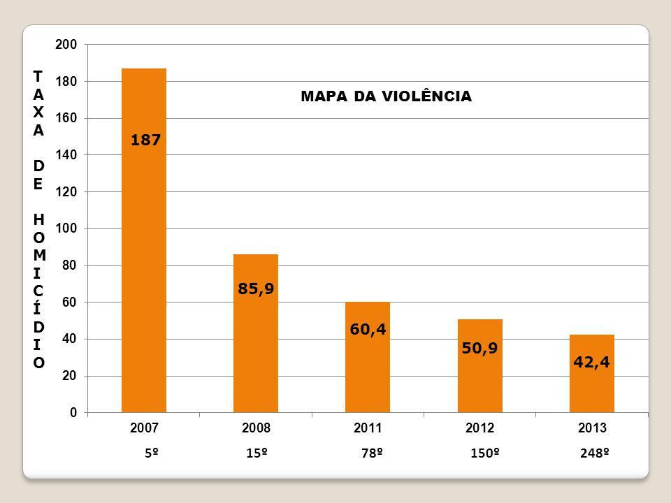 TAXA D E HOMICÍDIO 5º 15º 78º 150º 248º
