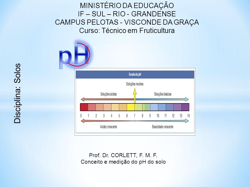 pH Disciplina: Solos MINISTÉRIO DA EDUCAÇÃO IF – SUL – RIO - GRANDENSE