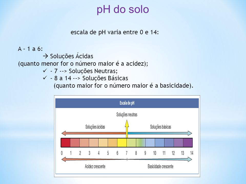 escala de pH varia entre 0 e 14: