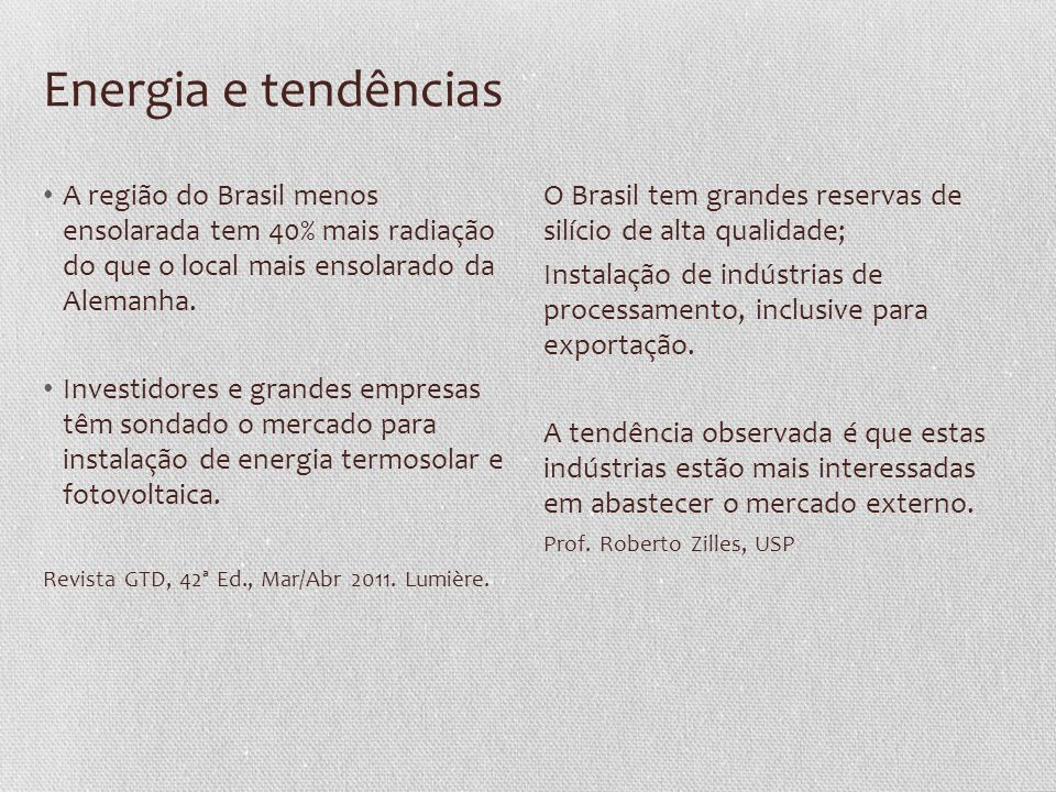 Energia e tendências A região do Brasil menos ensolarada tem 40% mais radiação do que o local mais ensolarado da Alemanha.