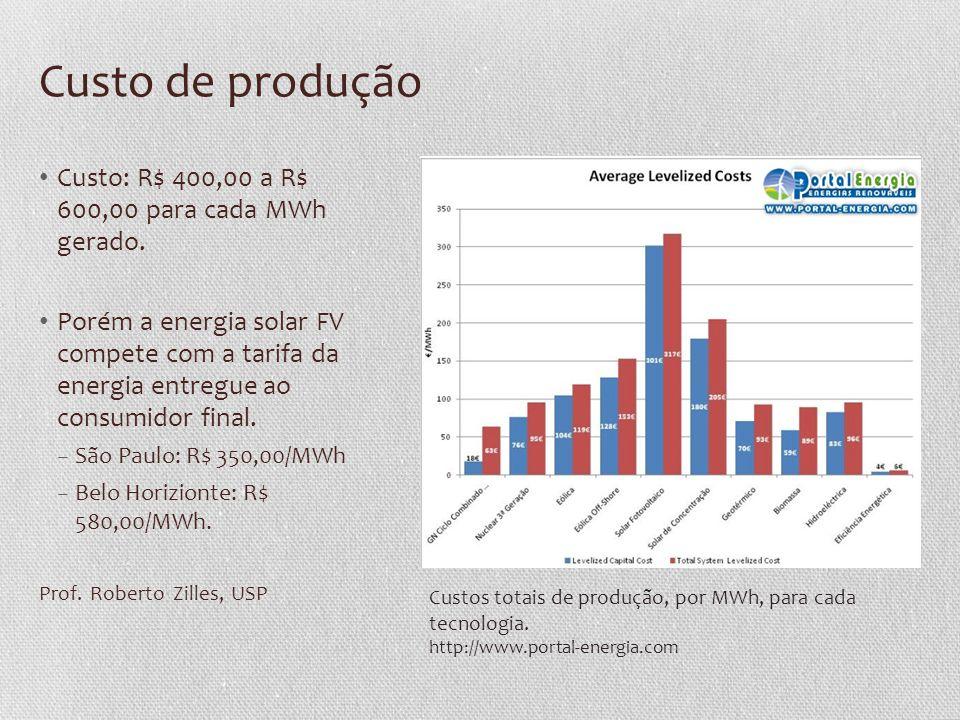 Custo de produção Custo: R$ 400,00 a R$ 600,00 para cada MWh gerado.