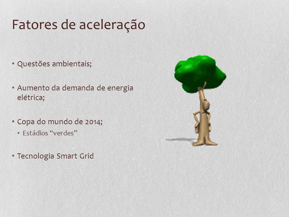 Fatores de aceleração Questões ambientais;