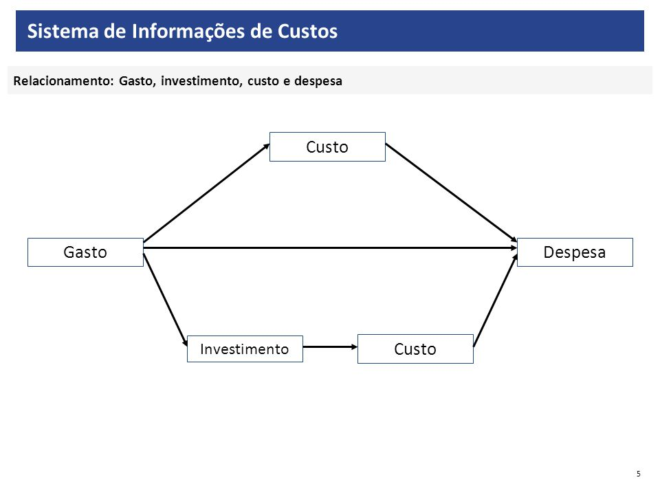 Sistema de Informações de Custos
