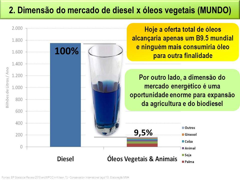 2. Dimensão do mercado de diesel x óleos vegetais (MUNDO)