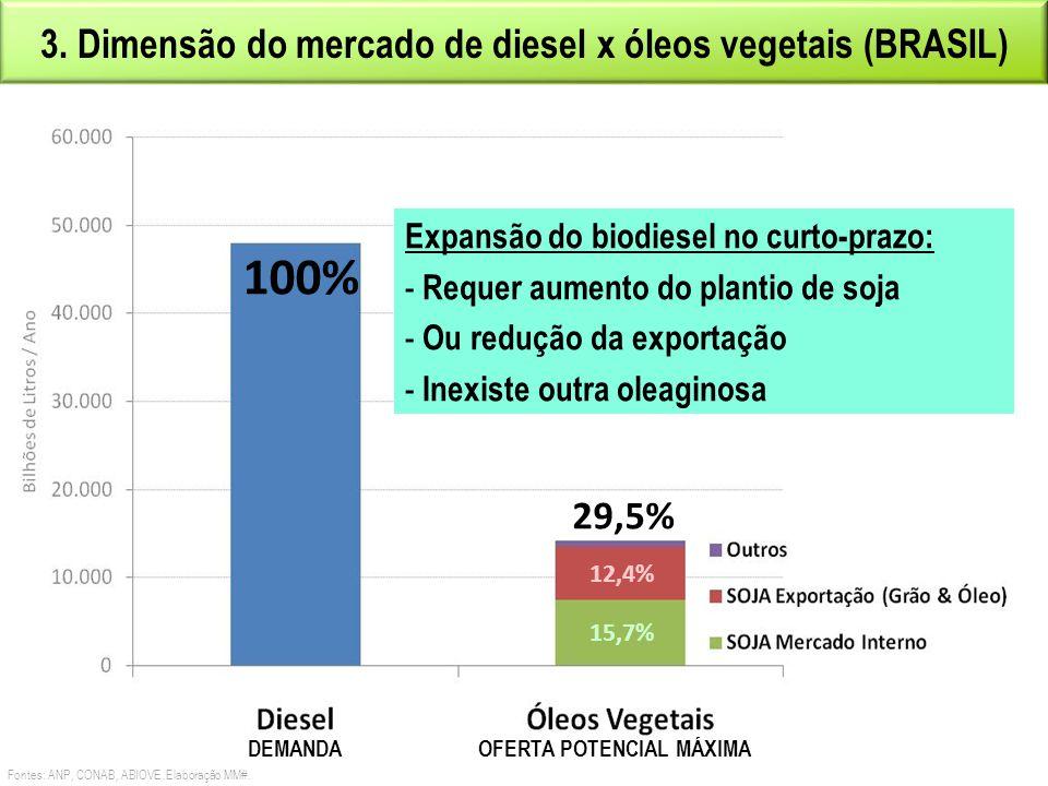 100% 3. Dimensão do mercado de diesel x óleos vegetais (BRASIL) 29,5%