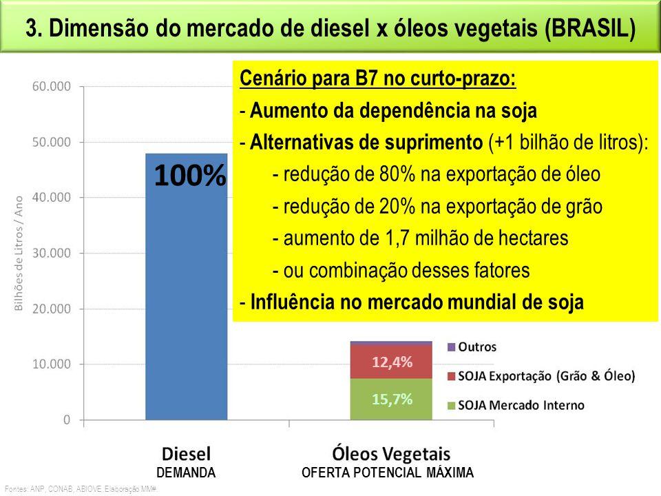 100% 3. Dimensão do mercado de diesel x óleos vegetais (BRASIL)