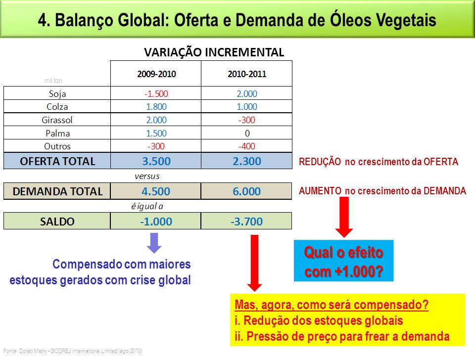 4. Balanço Global: Oferta e Demanda de Óleos Vegetais