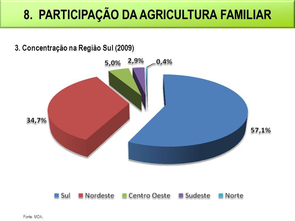 8. Participação da agricultura familiar