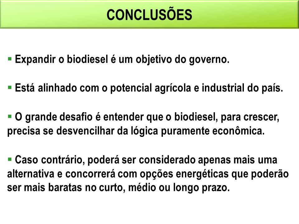 CONCLUSÕES Expandir o biodiesel é um objetivo do governo.
