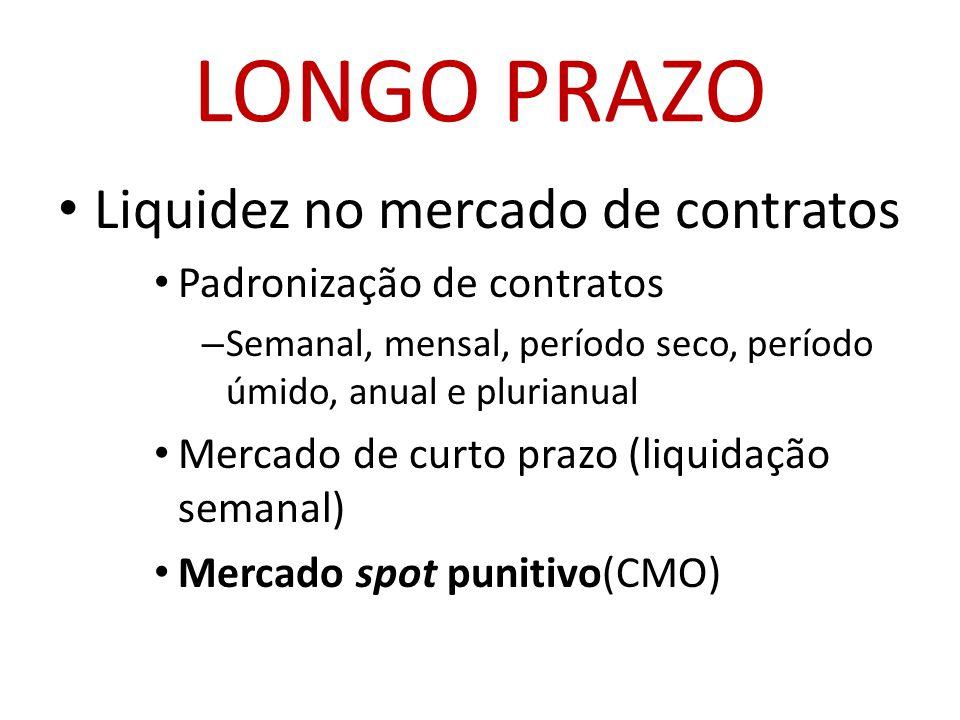 LONGO PRAZO Liquidez no mercado de contratos Padronização de contratos