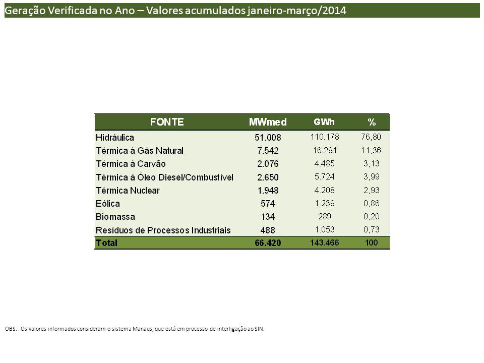 Geração Verificada no Ano – Valores acumulados janeiro-março/2014