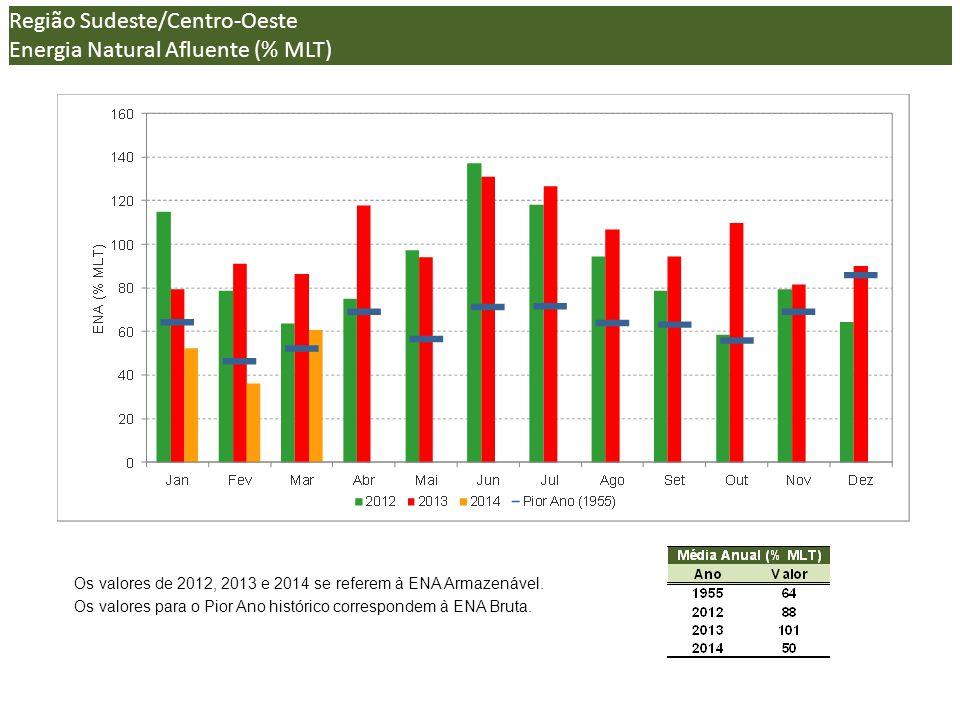 Região Sudeste/Centro-Oeste Energia Natural Afluente (% MLT) (*)