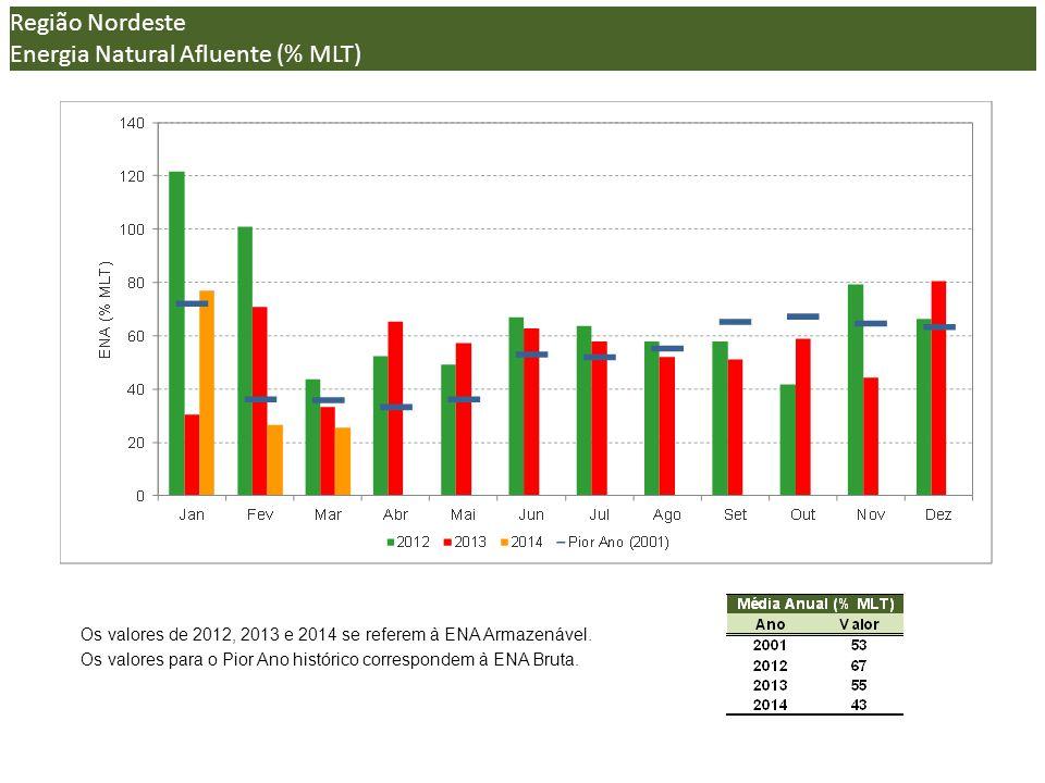 Energia Natural Afluente (% MLT) (*)