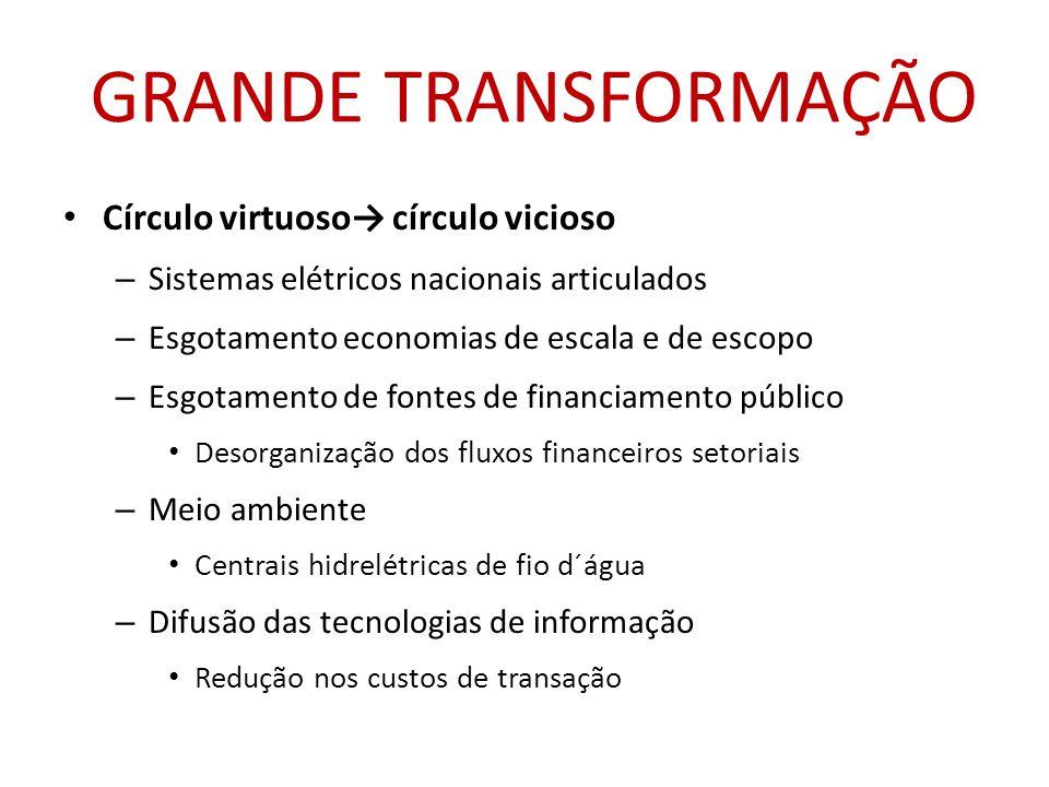 GRANDE TRANSFORMAÇÃO Círculo virtuoso→ círculo vicioso