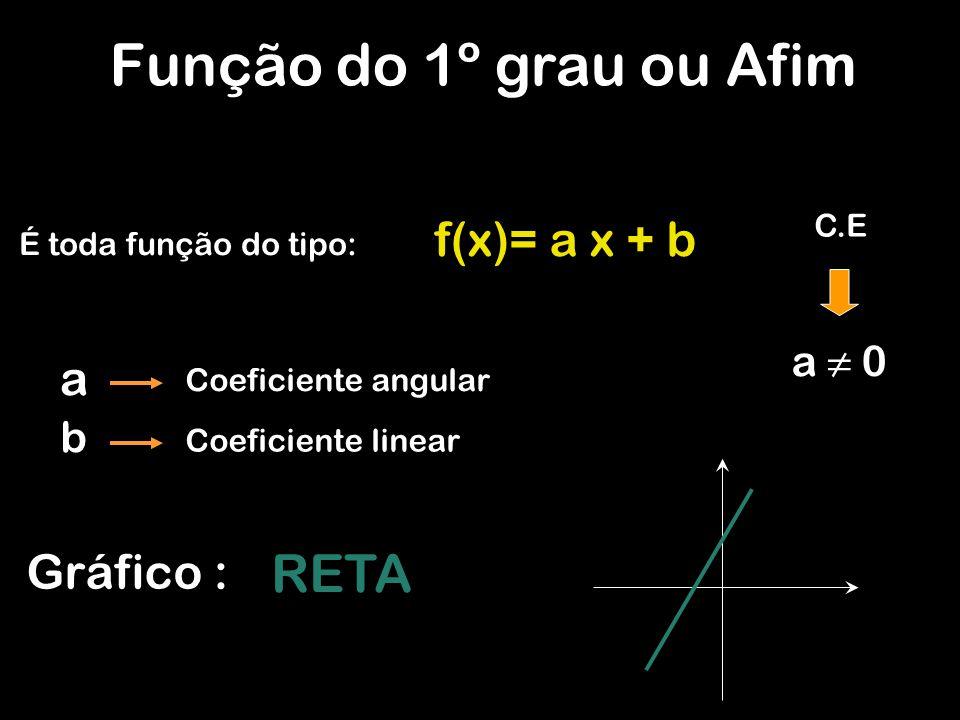 Função do 1º grau ou Afim RETA f(x)= a x + b a Gráfico : a ≠ 0 b C.E