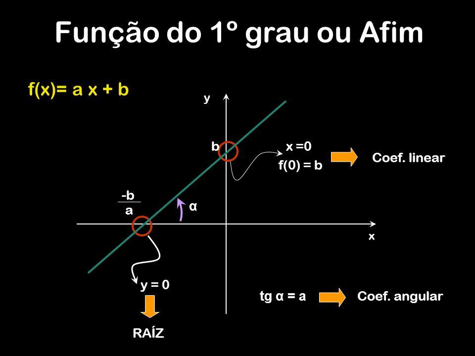 Função do 1º grau ou Afim f(x)= a x + b b x =0 Coef. linear f(0) = b