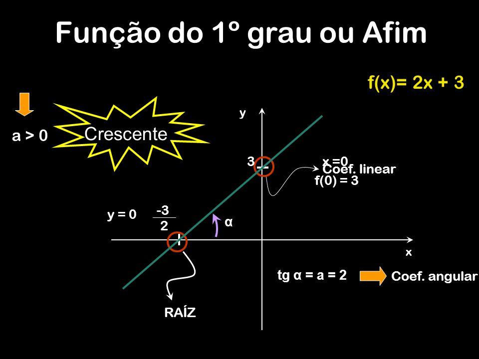 Função do 1º grau ou Afim f(x)= 2x + 3 Crescente a > 0 3 x =0