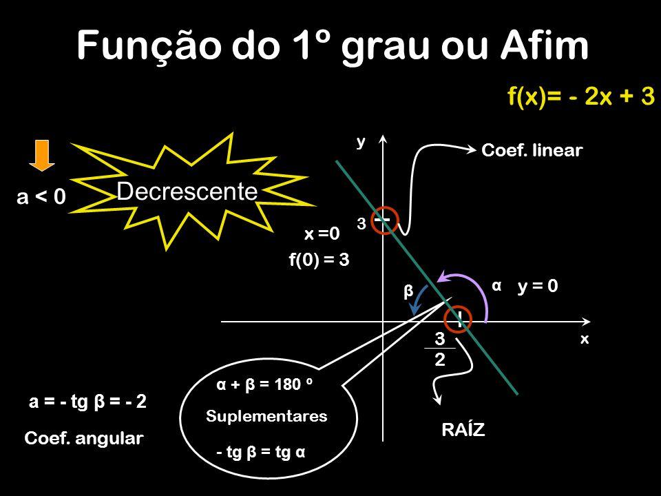 Função do 1º grau ou Afim f(x)= - 2x + 3 Decrescente a < 0