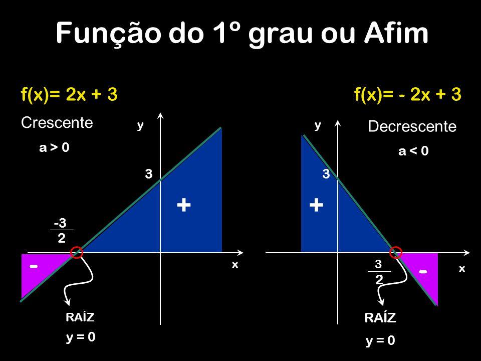Função do 1º grau ou Afim + + - - f(x)= 2x + 3 f(x)= - 2x + 3
