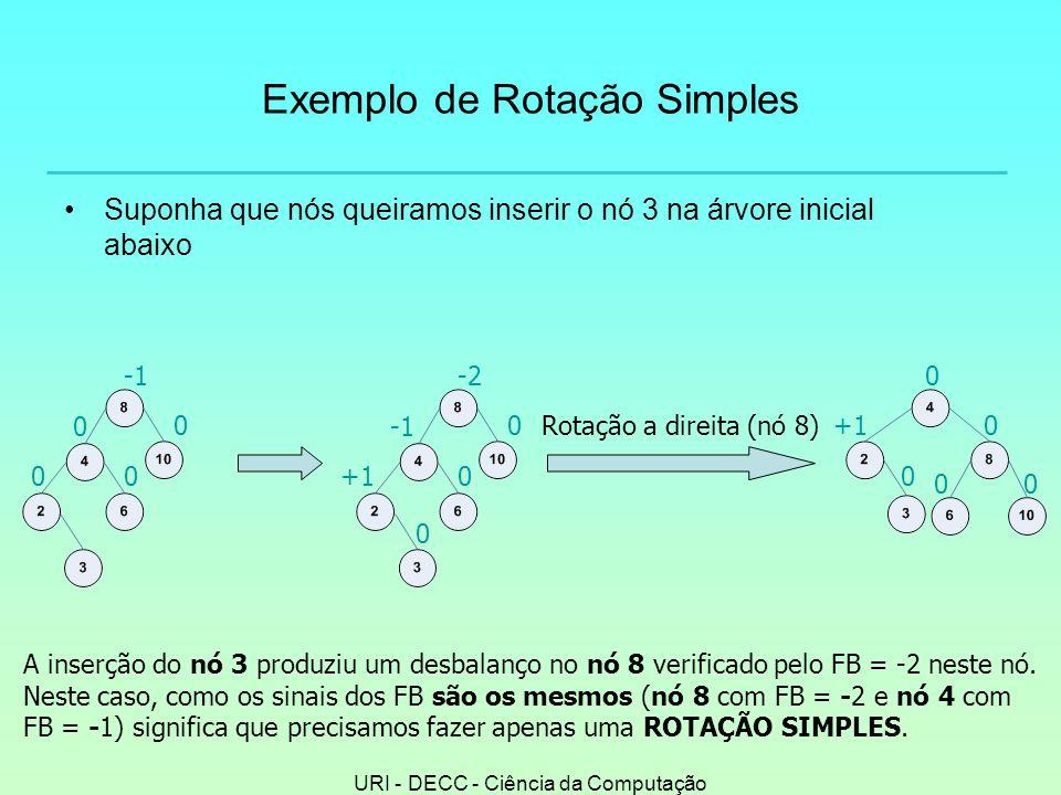 Exemplo de Rotação Simples