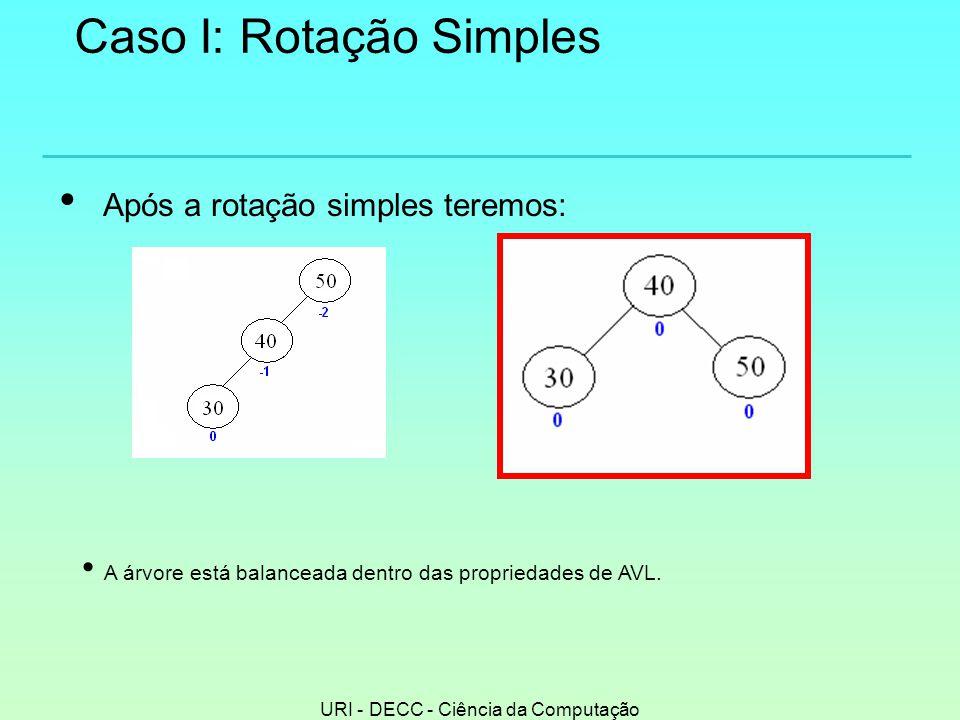 Caso I: Rotação Simples