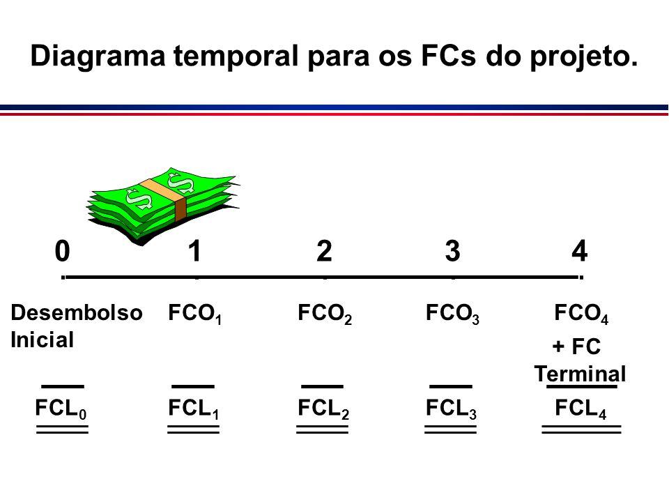 Diagrama temporal para os FCs do projeto.