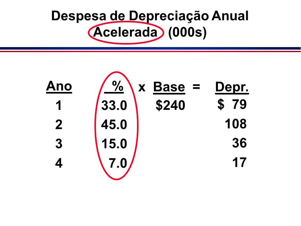 Despesa de Depreciação Anual Acelerada (000s)