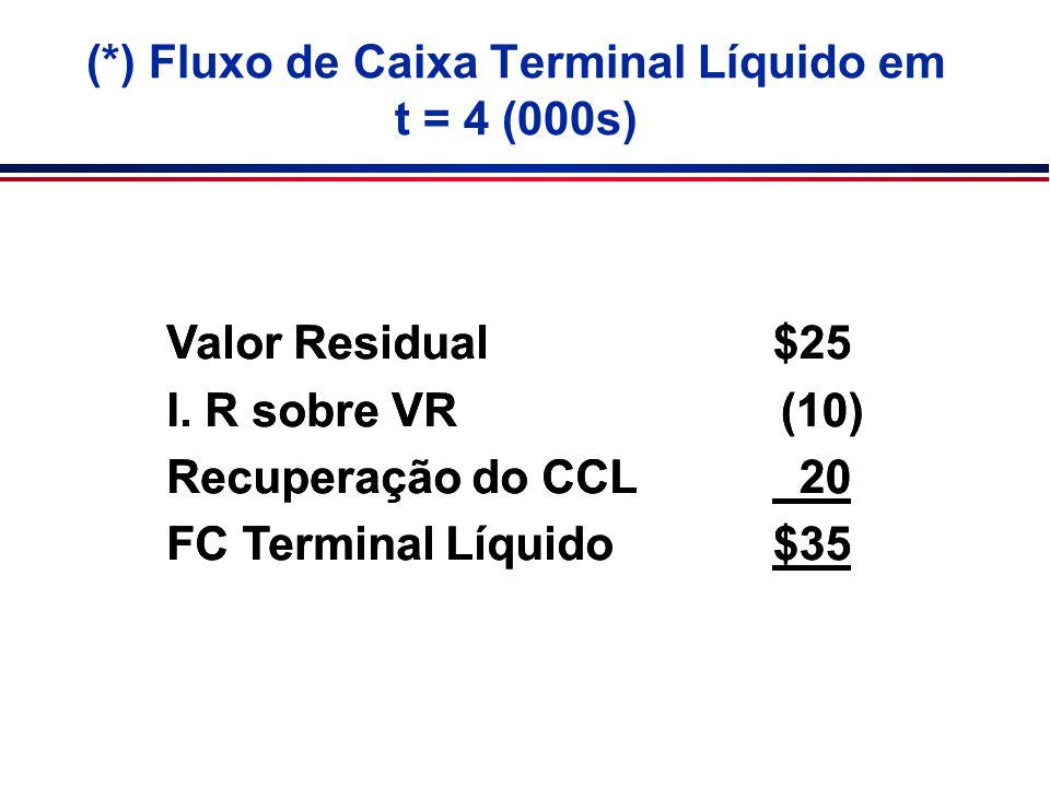 (*) Fluxo de Caixa Terminal Líquido em t = 4 (000s)
