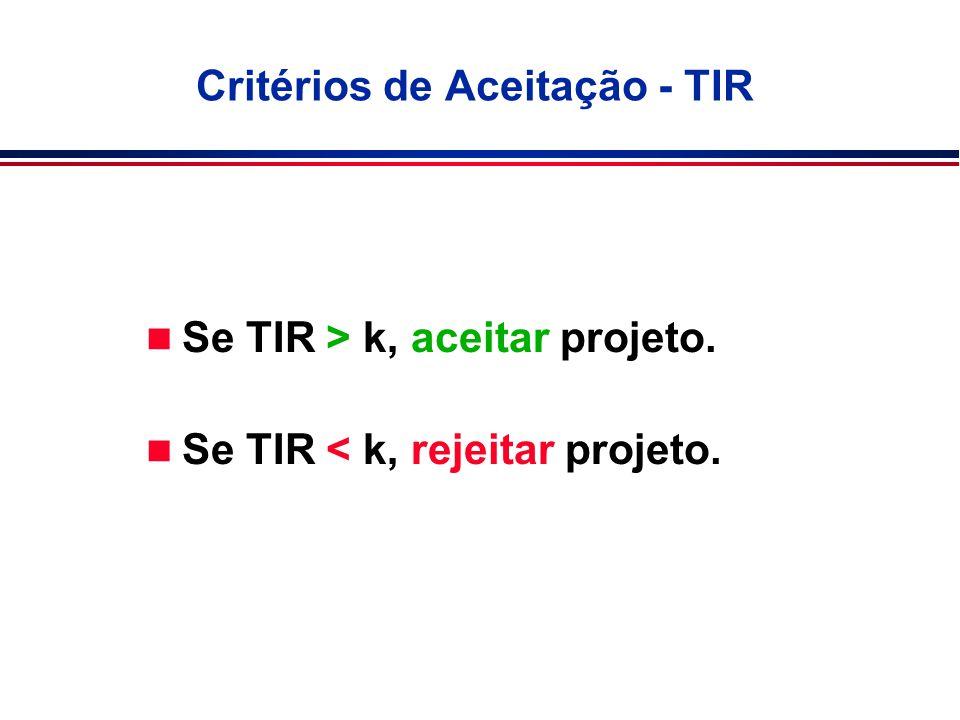 Critérios de Aceitação - TIR