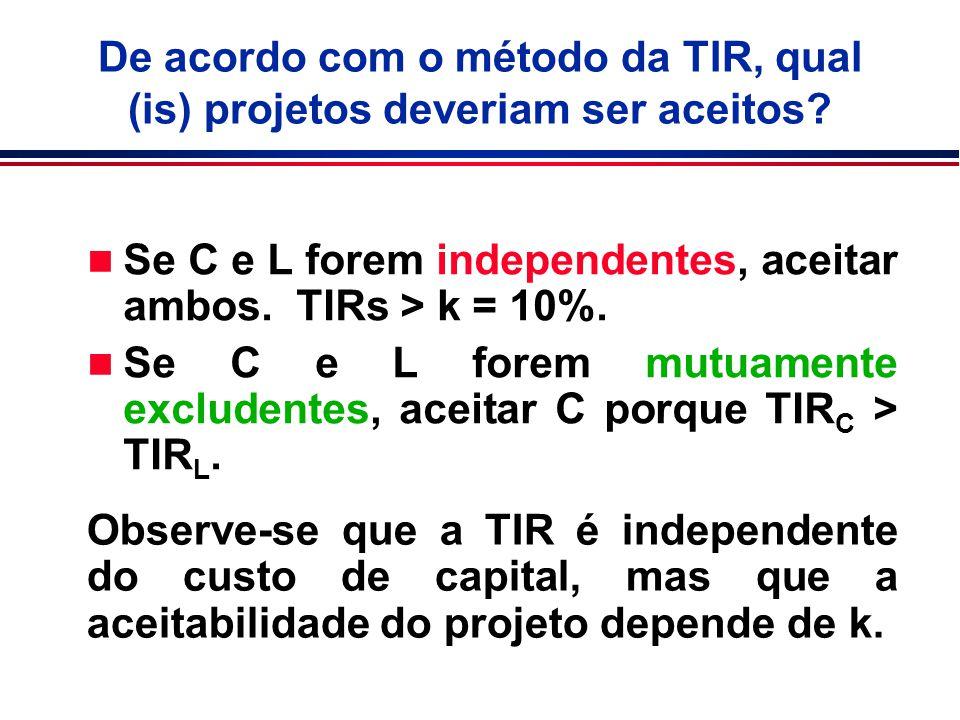De acordo com o método da TIR, qual (is) projetos deveriam ser aceitos