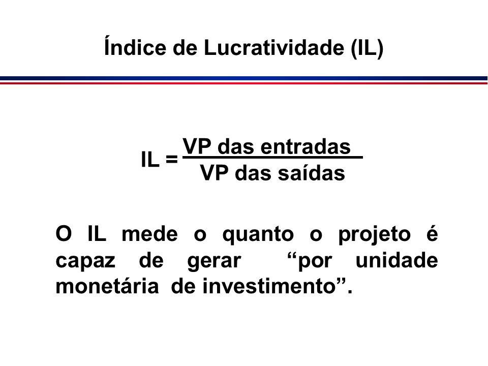 Índice de Lucratividade (IL)