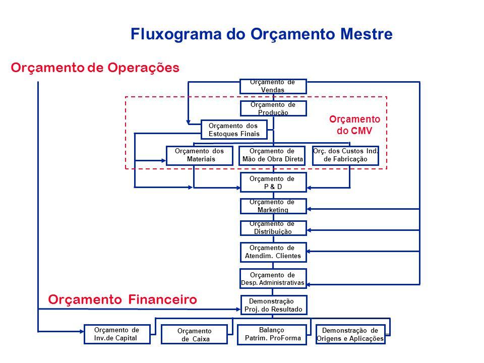 Fluxograma do Orçamento Mestre