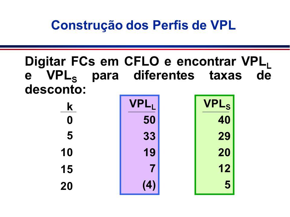 Construção dos Perfis de VPL