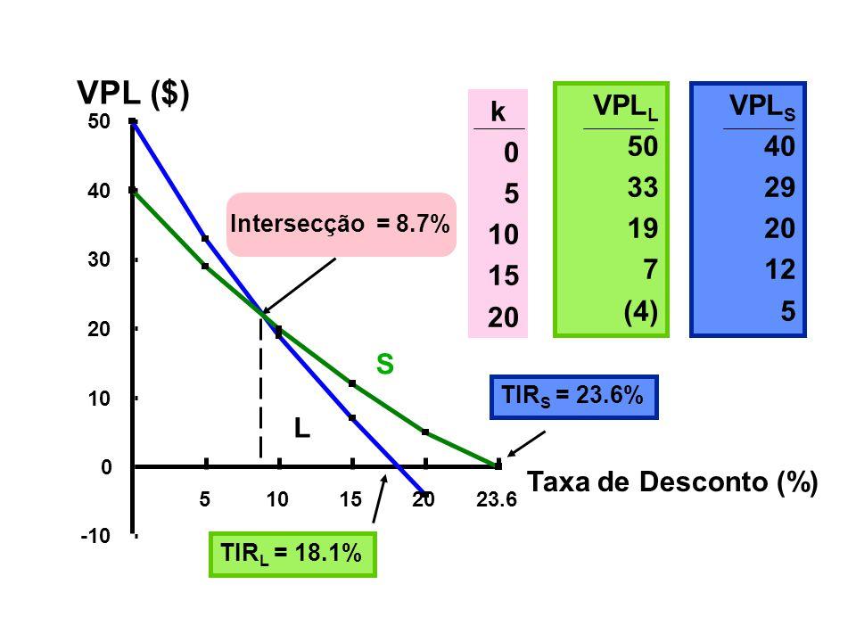 VPL ($) VPLL. 50. 33. 19. 7. (4) VPLS. 40. 29. 20. 12. 5. k. 5. 10. 15. 20. 50. 40.
