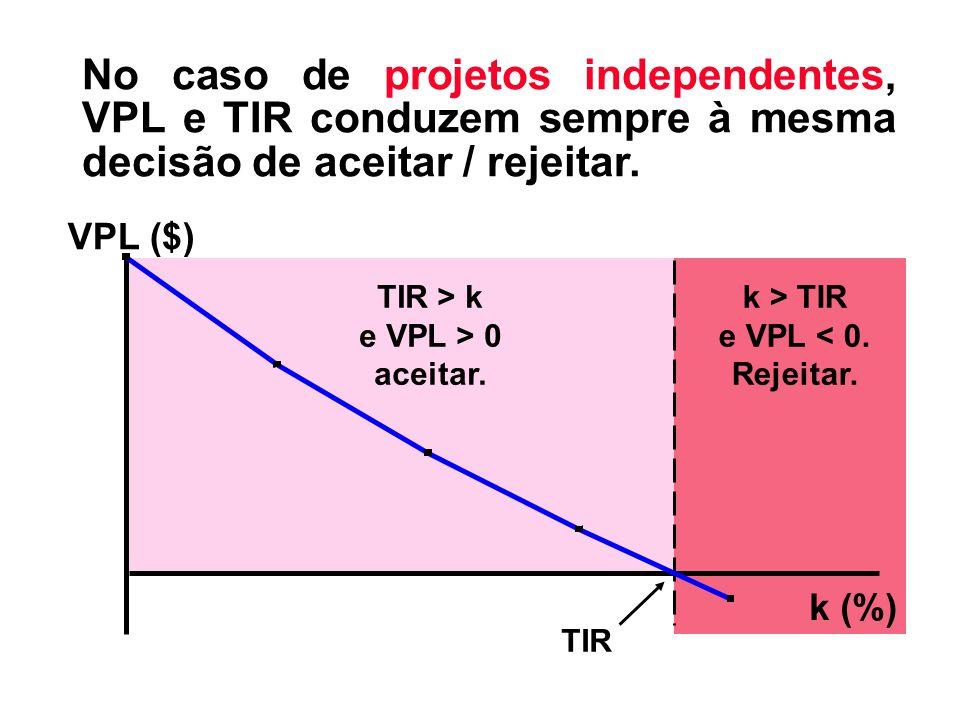 No caso de projetos independentes, VPL e TIR conduzem sempre à mesma decisão de aceitar / rejeitar.