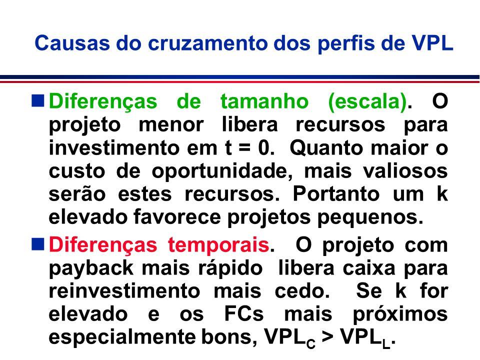 Causas do cruzamento dos perfis de VPL