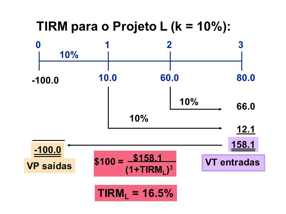 TIRM para o Projeto L (k = 10%):