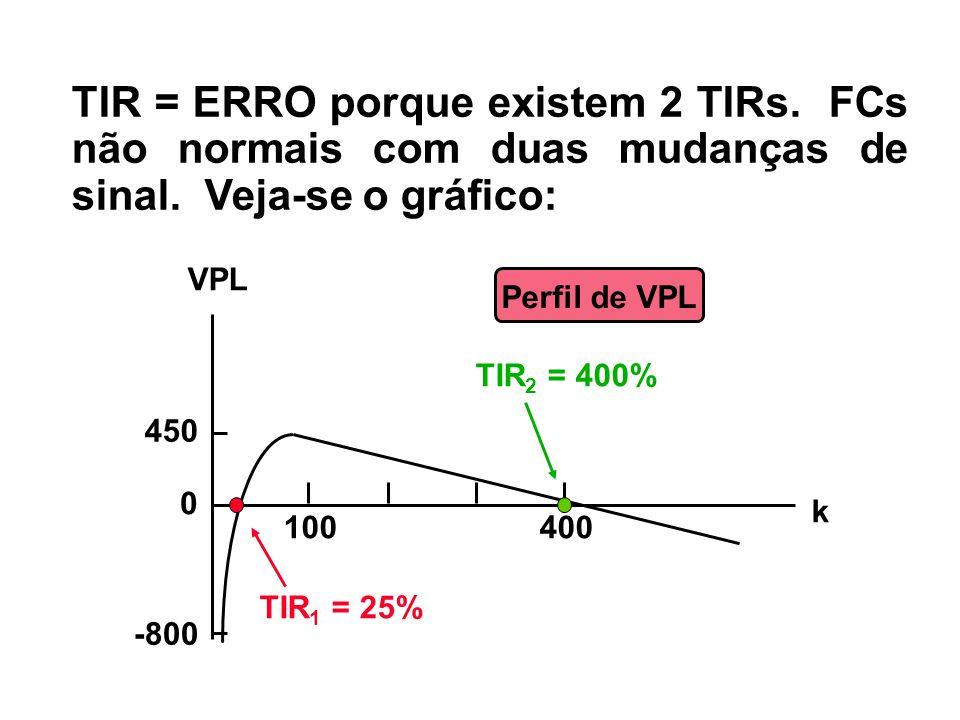TIR = ERRO porque existem 2 TIRs