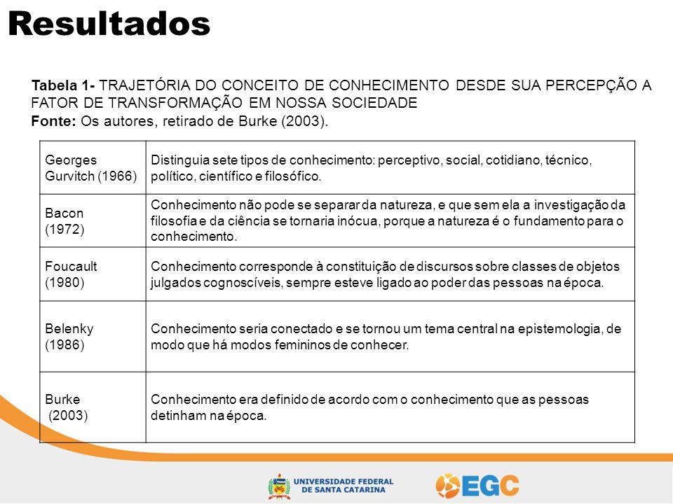 Resultados Tabela 1- TRAJETÓRIA DO CONCEITO DE CONHECIMENTO DESDE SUA PERCEPÇÃO A FATOR DE TRANSFORMAÇÃO EM NOSSA SOCIEDADE.