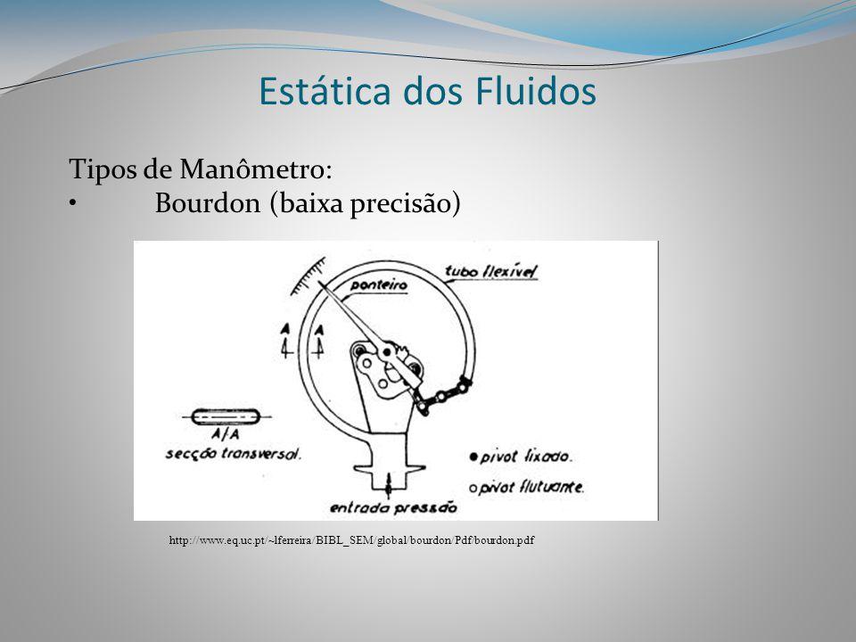 Estática dos Fluidos Tipos de Manômetro: Bourdon (baixa precisão)