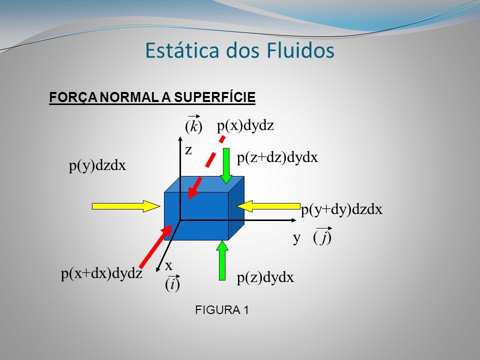 Estática dos Fluidos p(x)dydz (k) z p(z+dz)dydx p(y)dzdx p(y+dy)dzdx