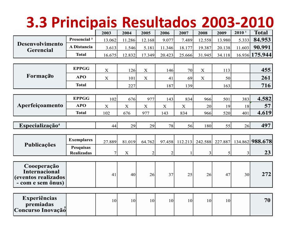 3.3 Principais Resultados 2003-2010