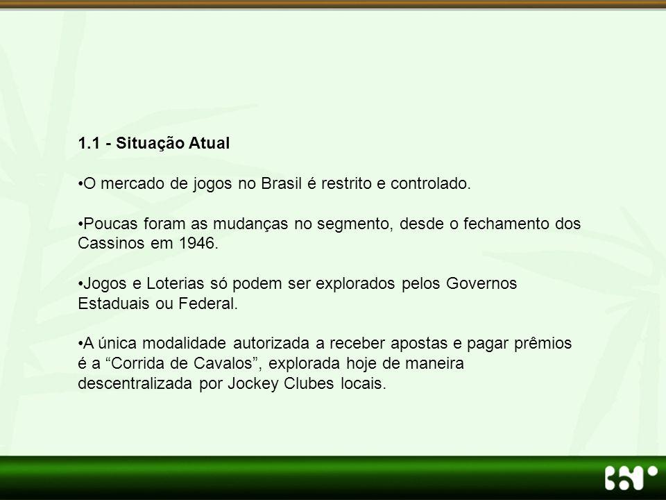 1.1 - Situação Atual O mercado de jogos no Brasil é restrito e controlado.