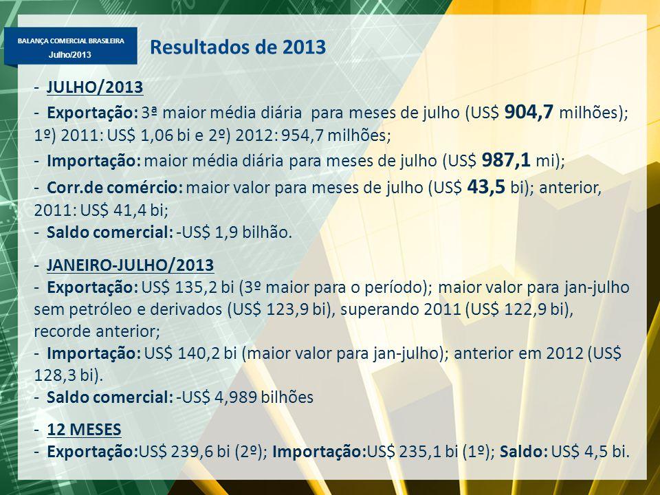 Resultados de 2013 JULHO/2013.