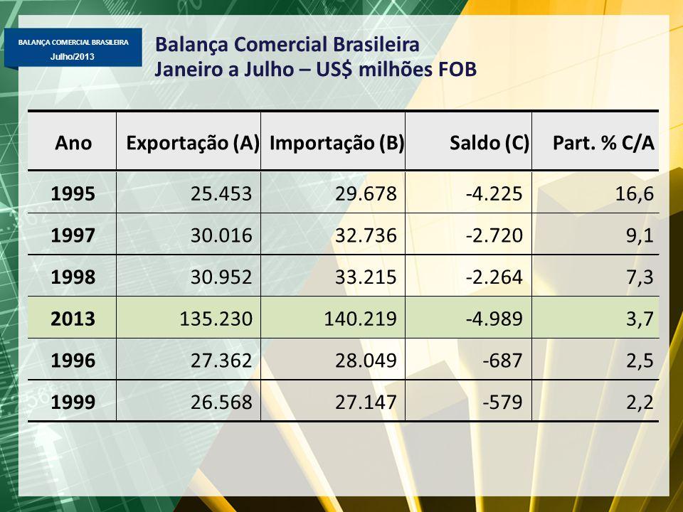 Balança Comercial Brasileira Janeiro a Julho – US$ milhões FOB