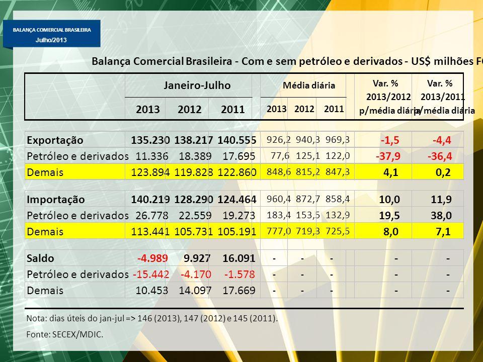 2013 2012. 2011. Exportação. 135.230. 138.217. 140.555. 926,2. 940,3. 969,3. -1,5. -4,4. Petróleo e derivados.