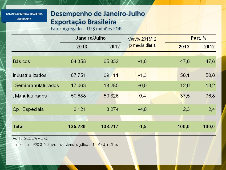 Desempenho de Janeiro-Julho Exportação Brasileira